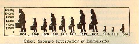 "(Woodburn & Morgan, ""Elementary American History and Government"" (1919), p. 513)"