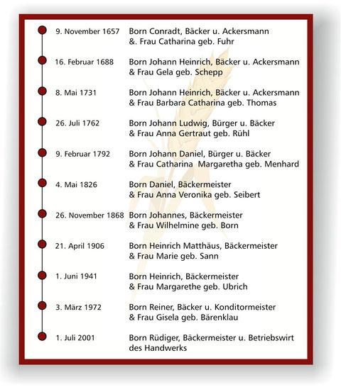 lückenlose Ahnentafel: 9.11.1657 Conradt Born bis 1.07.2001 Rüdiger Born
