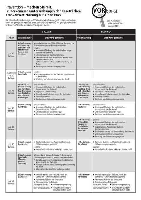 Der Vorsorge-Checker - Prävention - Machen Sie mit (1)