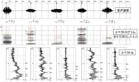 図3 音声分析の例