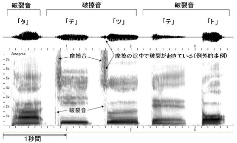 図6 「タ行」のスペクトログラム
