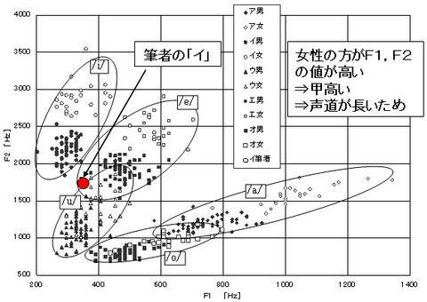 図4 F1-F2平面図