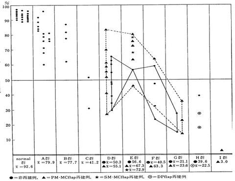 図15 術式と効果