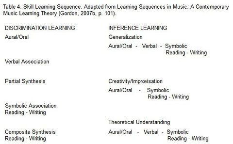 The Gordon Approach: Music Learning Theory - allianceamm