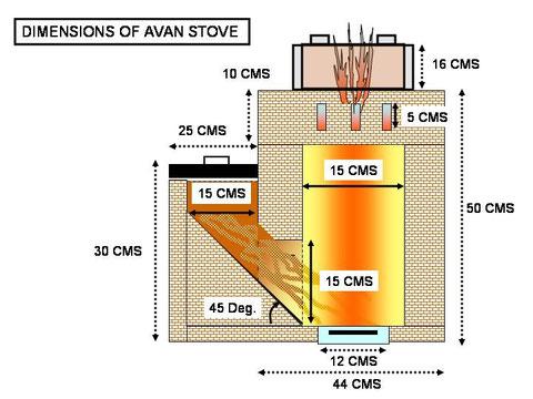 """AVAN Stove (Quelle: """"http://e-avanstove.blogspot.de/"""")"""