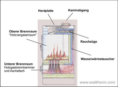 Naturzugvergaserofen