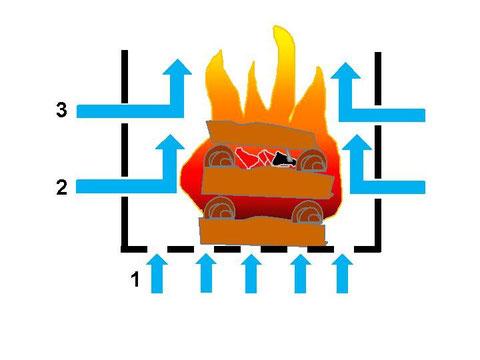 Pagodenfeuer von oben brennend