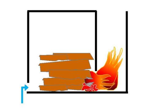 Seitlicher Abbrand ohne Gebläse