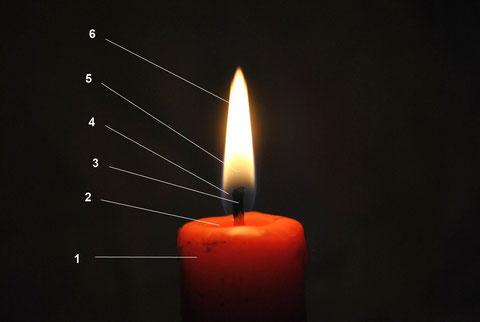 Flammenzonen einer Kerze