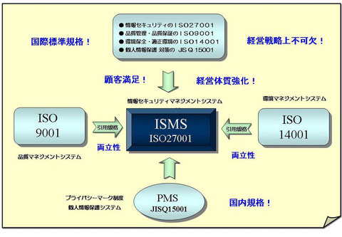 ISO規格及びプライバシーマークの統合性・整合性