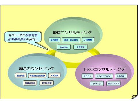 経営コンサル&ISOコンサル&カウンセリングの融合