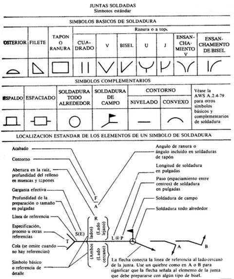 SIMBOLOGIA DE SOLDADURA AWS