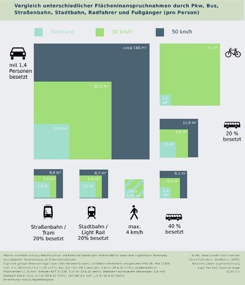 Vergleich Flächeninanspruchnahme durch Pkw, Bus, Straßenbahn, Stadtbahn, Rasdfahrer und Fußgänger.  Grafik: Martin Randelhoff, www.zukunft-mobilitaet.net - CC BY 3.0-Lizenz