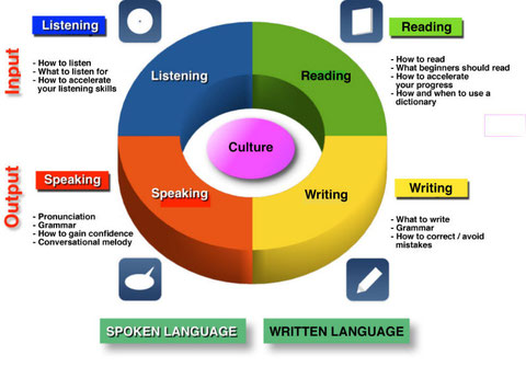 Four Skills of Language Learning: Listening, Speaking, Reading and Writing Essay Sample