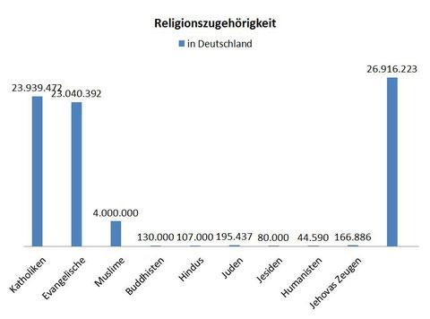Es feheln noch ca. 1 Millionen Freikirchler und 1 Millionen Orthodoxe Gläubige. Die letzte Spalte sind bekenntnislose Mitbürger.