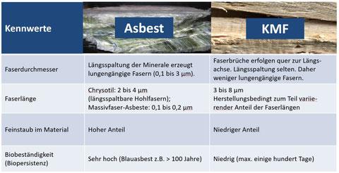Unterschied künstliche Mineralfasern und Asbest nach TRGS 519/TRGS 521