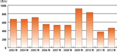 ビリヤード年間参加人口の推移(『レジャー白書』掲載データをグラフ化)