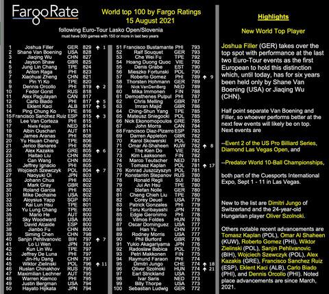 https://fargorate.com/top-ten-lists 2021年8月15日時点のFargoRateワールドTop100ランキング。フィラーが1位。以下、S・バンボーニング、呉珈慶と続く