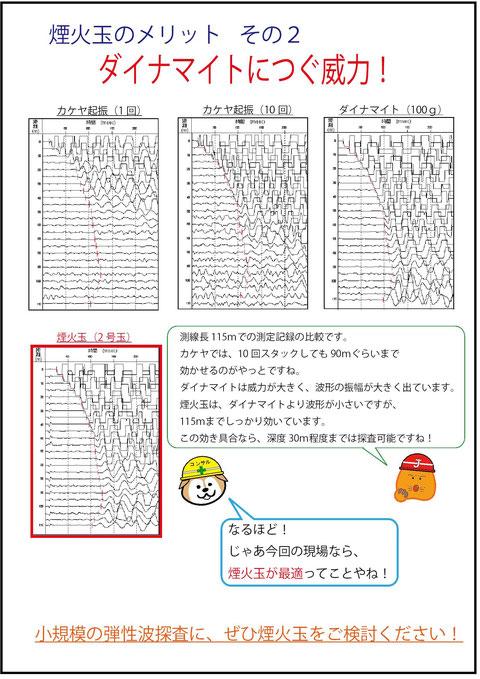 弾性波探査 新起振源『煙火玉』
