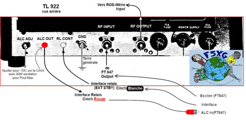 Interconnexions