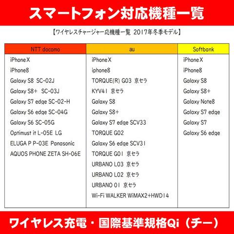 ワイヤレス充電・国際基準規格Qi(チー)