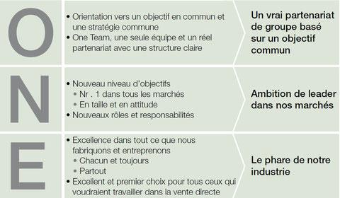 Your chance to change | Avec Aloé Vera Santé et LR le plan marketing, le système de récompense, qui existe depuis 1985 et qui s'est encore amélioré a prouvé donc toute sa fiabilité et est unique