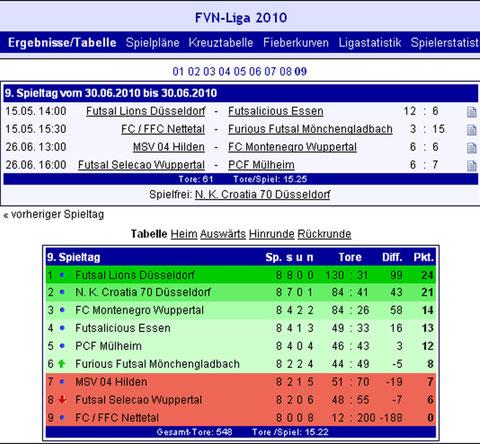 Futsalicious Essen e.V. Abschlusstabelle nach den Ligaspielen in der FVN Futsal-Niederrheinliga 2010