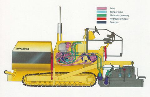 Straßenfertiger_Nachfolgend Zeichnungen von Hydraulikkreisläufen