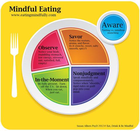 manger pleine conscience