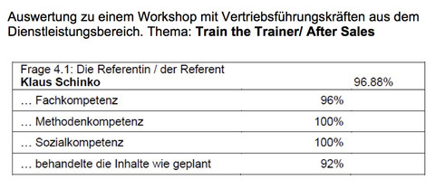 After Sales Workshop für Vertriebsleiter - Train the Trainer