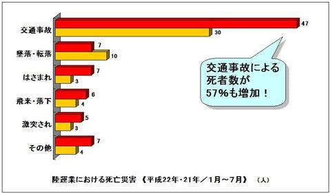 陸運業における死亡災害