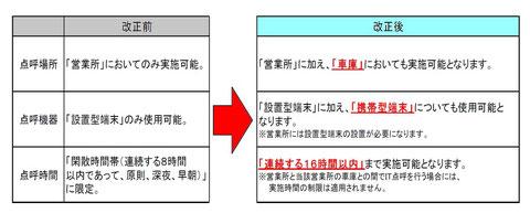■「車庫における携帯点呼」もIT点呼に加える7月9日(月)