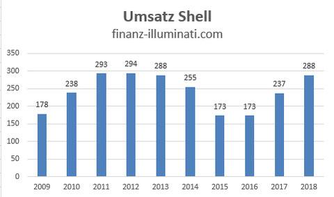 Eigene Grafik: Entwicklung Umsatz Shell