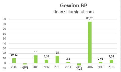 Eigene Grafik: Gewinn Entwicklung BP Aktie