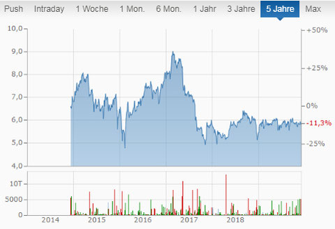 Prospect Capital Aktien Chart Dividenden monatlich Ausszahlung