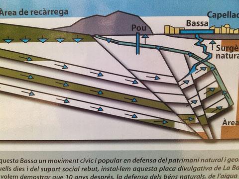 Un esquema de como llega el agua a la balsa.