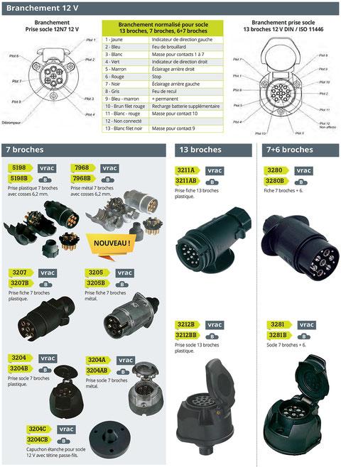 convertisseurs 12-230V, transformateurs