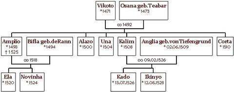 Der Stammbaum der Kilians