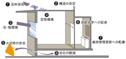 住宅性能評価における8つの審査項目
