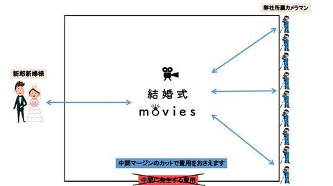 大阪、京都、神戸の撮って出しエンドロール、記録ビデオ撮影は結婚式moviesへ
