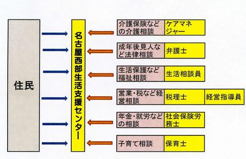 名古屋西部生活支援センターの生活相談のイメージ