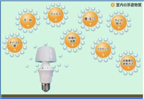 空気清浄LED、Kimiエアクリーン、花粉、タバコの煙、カビの胞子、料理の油煙、マイナスイオン