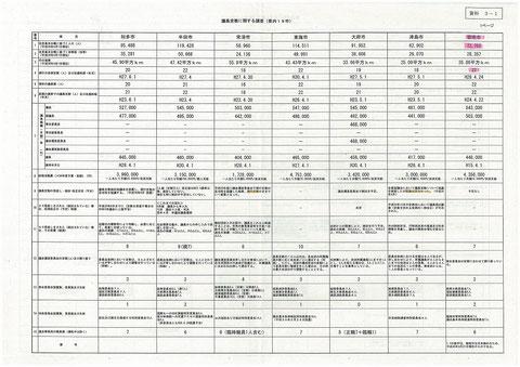 議員報酬(愛知県の自治体)