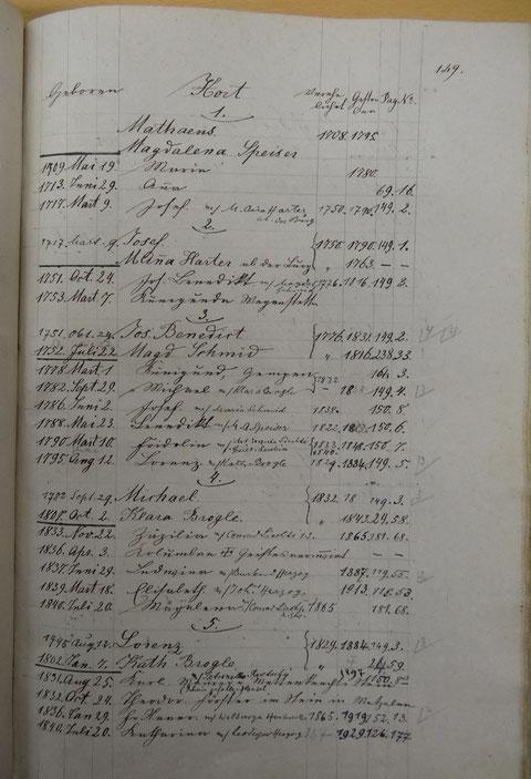 P. 149