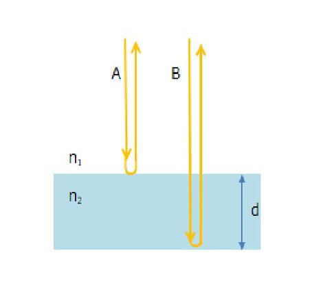 薄膜による光の干渉。光が垂直に入射する場合。