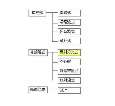 膜厚計の分類概略。大きくは接触式、非接触式、断面観察の3つ。