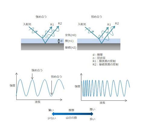 反射分光式膜厚計の測定原理。