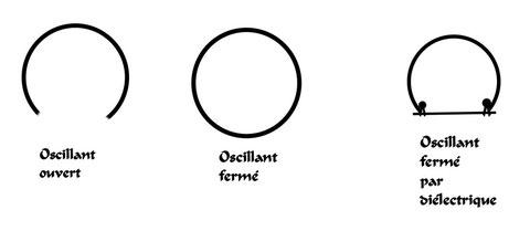 circuits oscillants