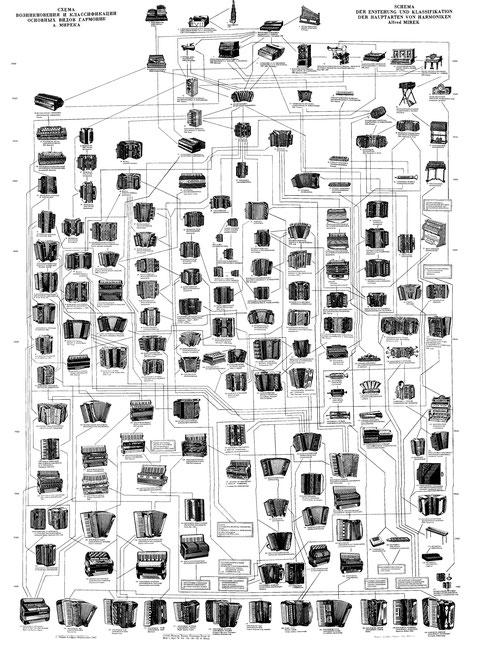 Альфред Мирек. Схема возникновения и классификации основных видов гармоник
