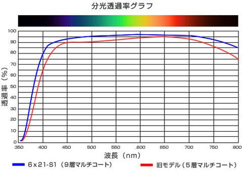 分光透過率グラフ